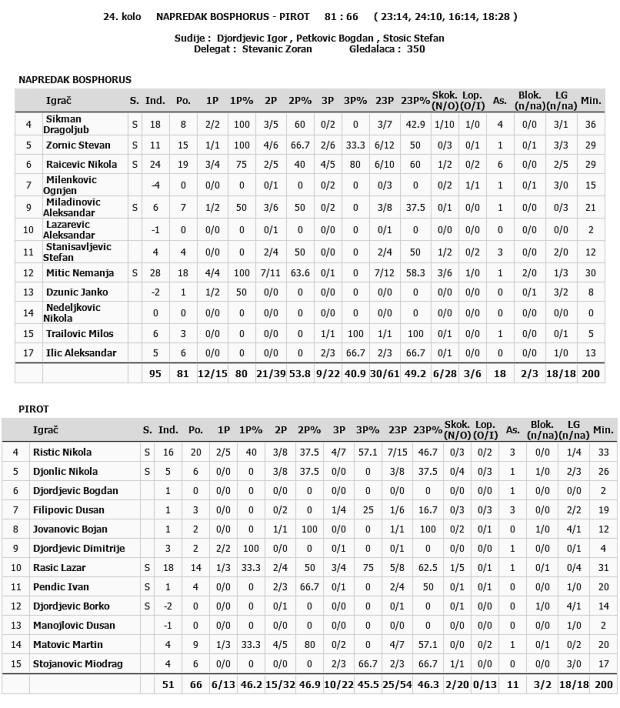 KK-Napredak-KK-Pirot-statistika